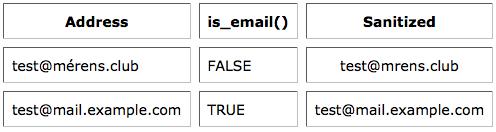 domain name tests